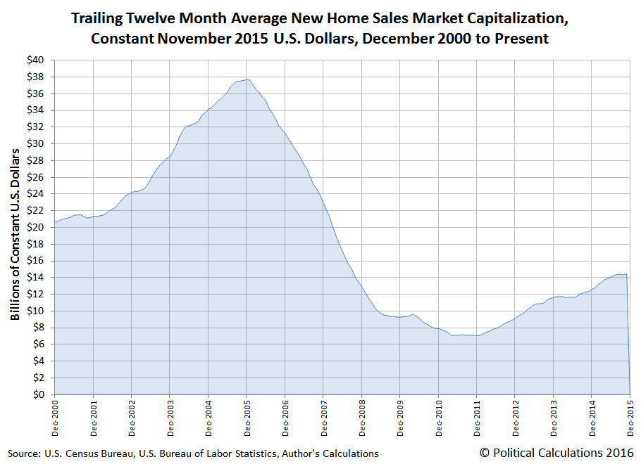 Market Capitalization of New Homes Sold in the U.S., December 2000 through November 2015