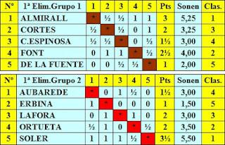 Cuadros clasificatorios de los grupos 1 y 2 de la primera eliminatoria del Torneo Internacional de Ajedrez Barcelona 1929