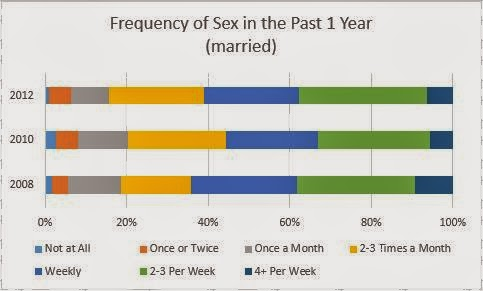 Marriage Sex Frequency 104