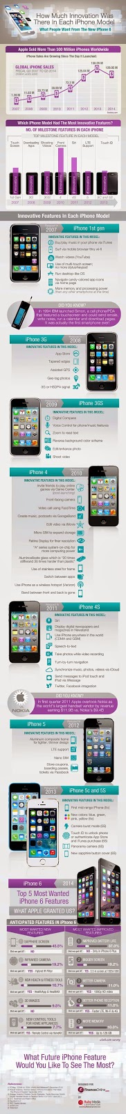 Infografis iPhone Dari Waktu Ke Waktu - Panduan Membeli iPhone 6