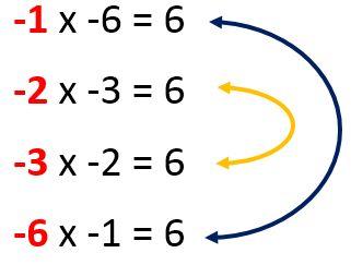 Gambar: Faktor dari 6 (bilangan negatif)