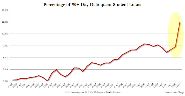 Student Debt Bubble Bursting? - chart 1