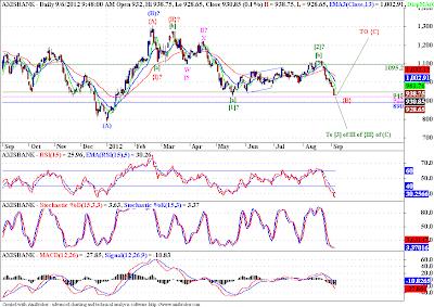 Axisbank - Elliott Wave Update