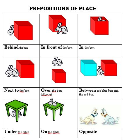 prepositions of place flashcards pdf