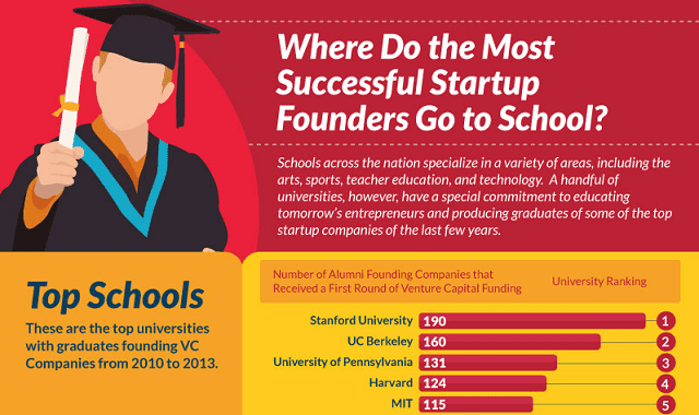 Image: Where Do the Most Successful Startup Founders Go to School?