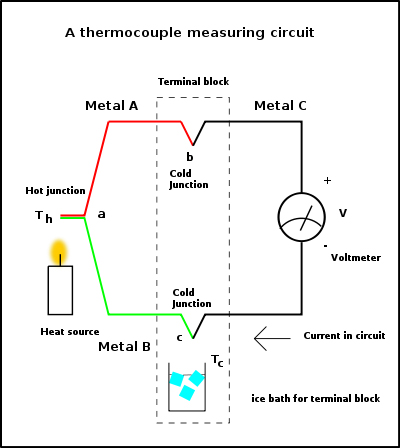 Rangkaian akuisisi data termokopel 20 a thermocouple measuring circuit with a heat source cold junction and a measuring instrument ccuart Image collections