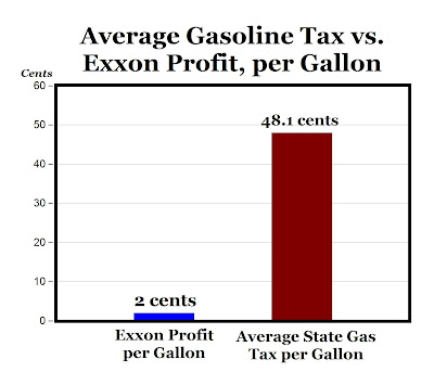 Pelosi Blames Profiteering for Skyrocketing Gas Prices gastax