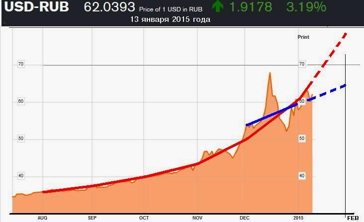 Лучший курс доллара в ангарске