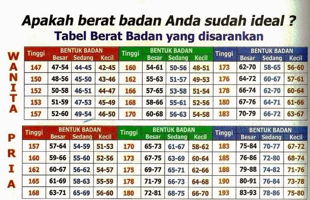 Tabel Berat Badan Ideal dan Sehat
