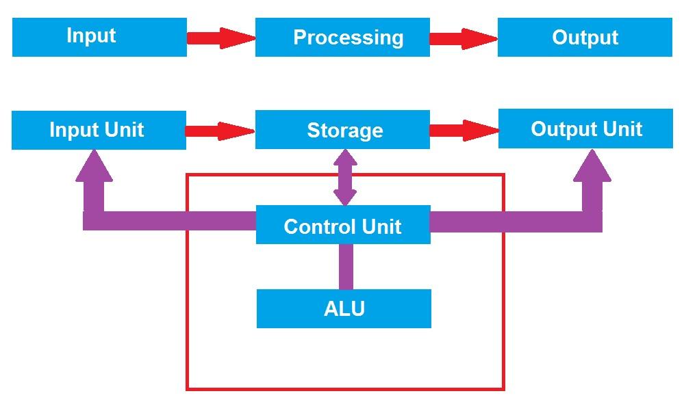 Mengenal blok diagram komputer beserta fungsi dan isi nya diagram blok komputer adalah diagram yang dibuat untuk mempetakan proses kerja pada suatu komputer hal ini bertujuan untuk memudahkan seseorang dalam ccuart Images