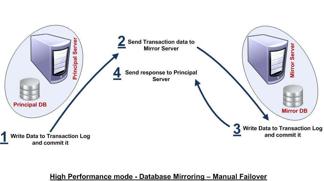 server failover sql manual 2005