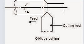 oblique cutting