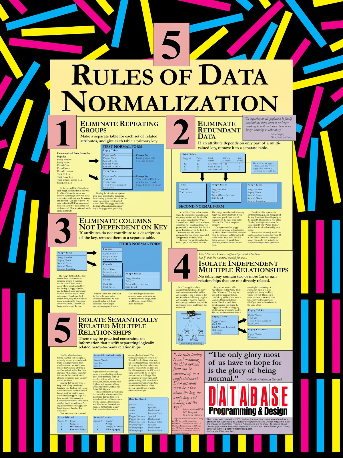 what is database normalization 1st normal form definition a database is in first normal form if it satisfies the  following conditions: contains only atomic values there are no repeating groups.