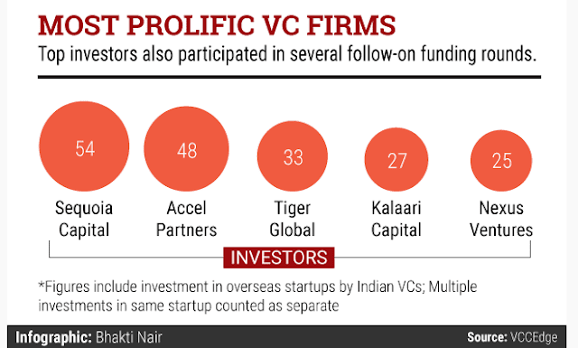 TOP 5 VC FIRMS IN INDIA