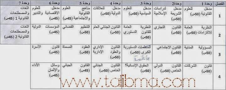 النظام الجامعي الجديد بالمغرب شرح شامل و هام