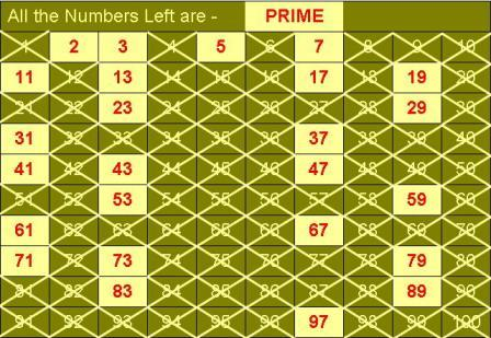 All prime numbers up to 200