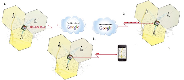 Cell Tracking without GPS only GSM signals