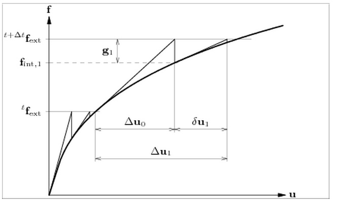 Eda Newton Raphson Method For Implicit Analysis