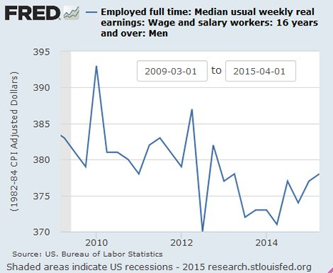 Wages since Great Recession
