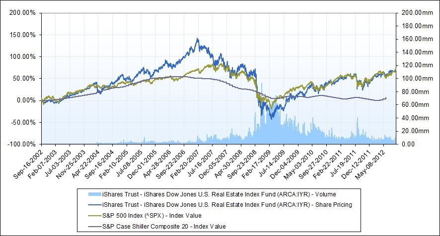 Marques mendes blog 2012 as we alerted in a previous post markets behaving badly again since a rally in real estate prices is not foreseeable without going back to high levels of fandeluxe Images