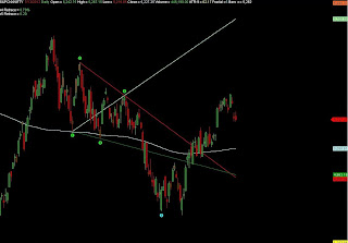 S&P CNX Nifty EOD Chart