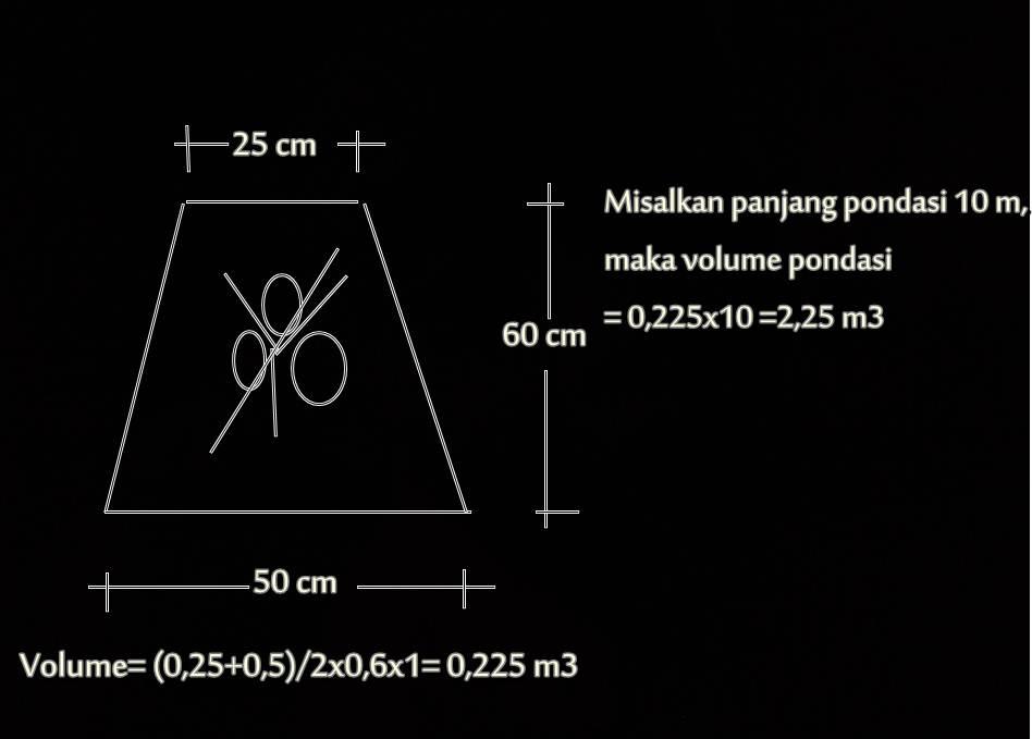 Cara menghitung volume pondasi rumah yang tepat caraharian setelah ditemukan volumenya maka selanjutnya adalah menghitung kebutuhan biaya untuk pekerjaan dan kebutuhan bahan dibawah ini adalah contoh perhitungan ccuart Gallery