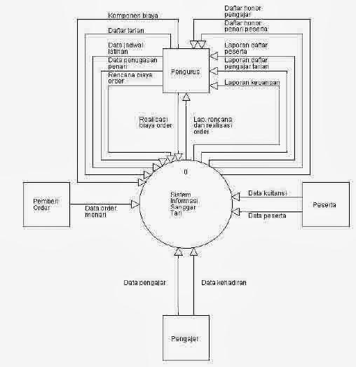 Ilfan rpl 3 context diagram gambar 21 context diagram sistem informasi sanggar tari ccuart Choice Image