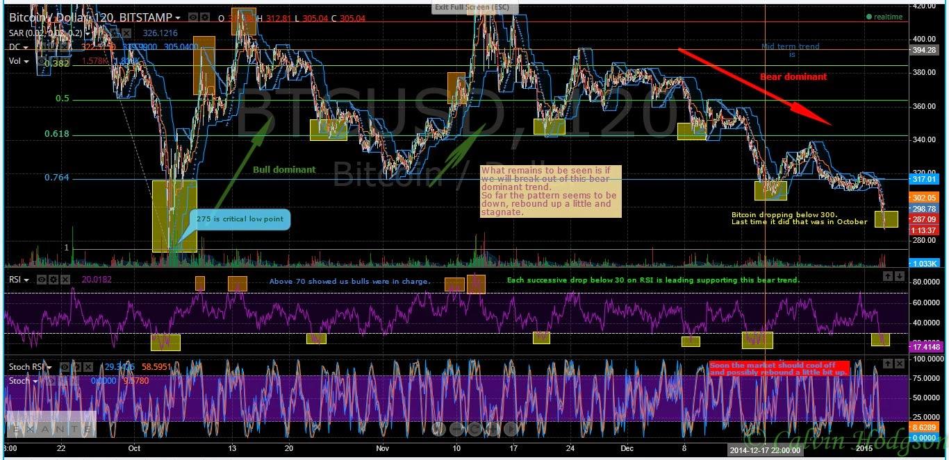Bitcoin TA 1-3-15 Chart
