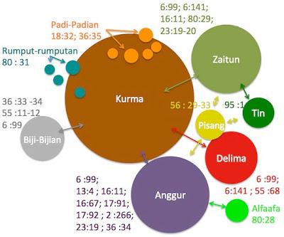 Desain Pertanian menurut Al Quran