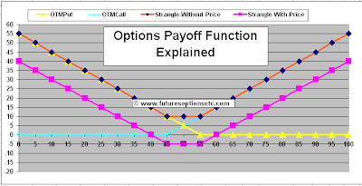 Options Payoff Function