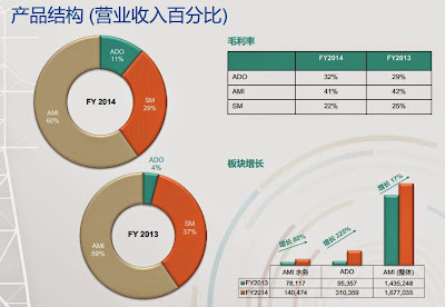 威勝集團  產品結構(營業收入百分比)