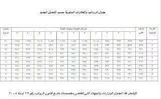 امانة مجلس الوزراء قرار زيادة وتعديل رواتب الموظفين في دوائر الدولة العراقية
