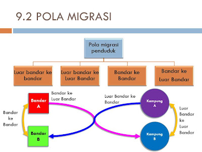 Power Point Sejarah Tingkatan 5 Bab 9
