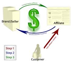 Affiliate Marketer Procces Work