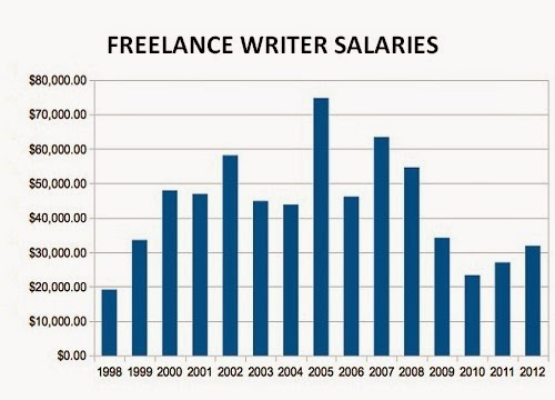 creative writing degree salary