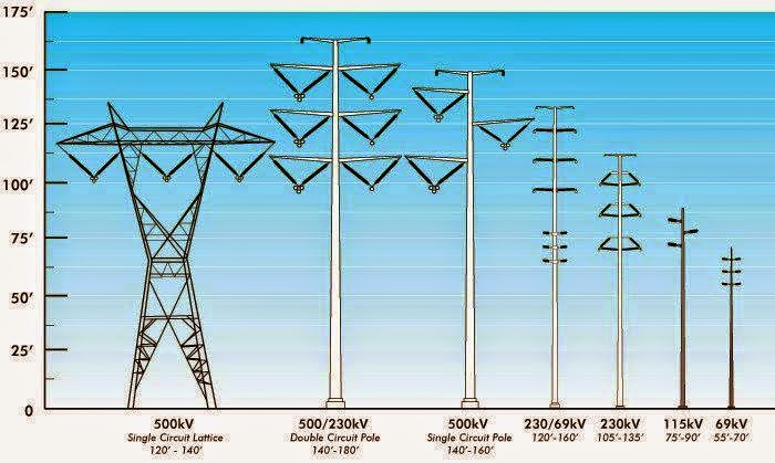 different types of transmission towers