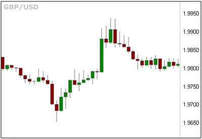 gráfico de precios Forex sin puntos pivote
