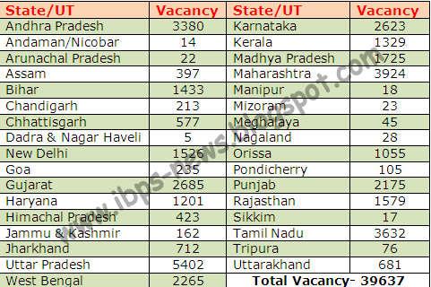 ibps clerk-II vacancy,