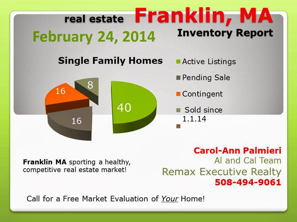 Franklin MA home prices