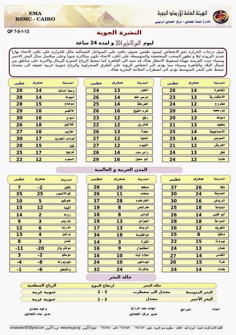 أخبار الطقس ودرجات الحرارة المتوقعة اليوم 28/11/2014