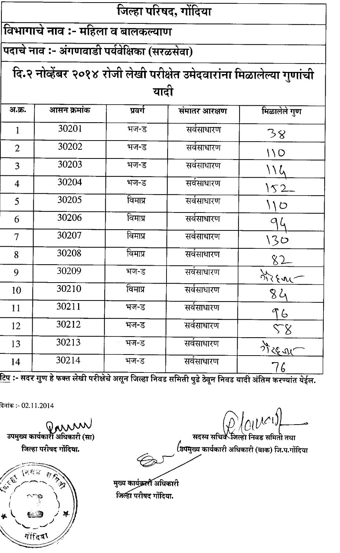 ZP Gondia Anganwadi Result 2014
