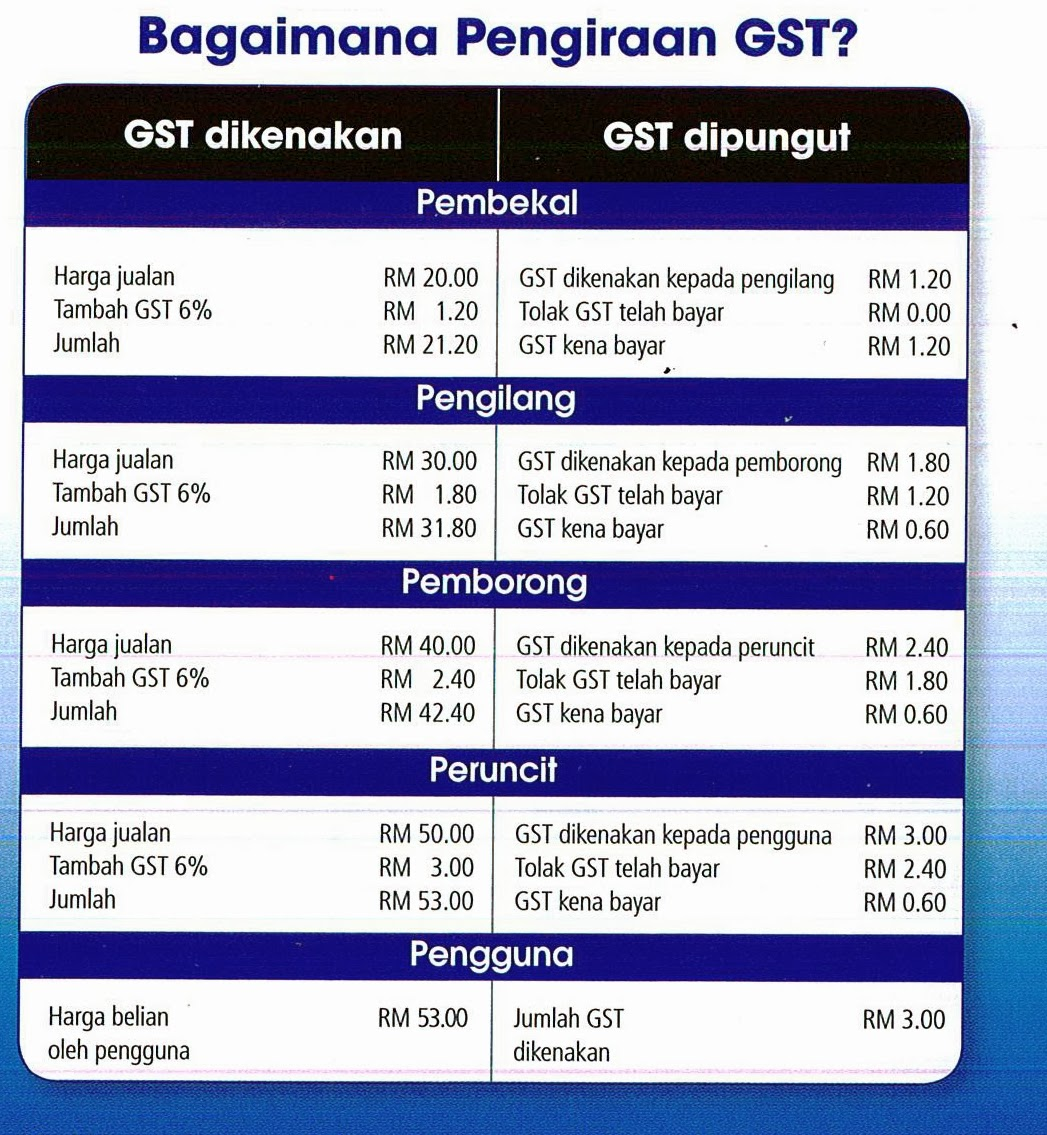 Ln consultancy gst malaysia calculation for Table 6 of gst