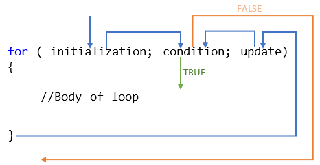 Working mechanism of a for loop
