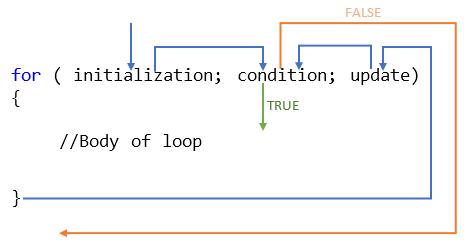 Working mechanism of a for loop