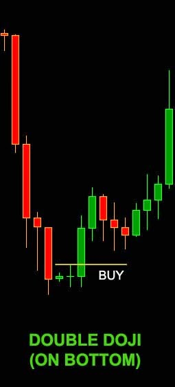 DOUBLE / TRIPLE DOJI ON BOTTOM candlestick