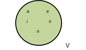 Didctica de la matemtica teora de conjuntos por diagrama de venn ccuart Image collections