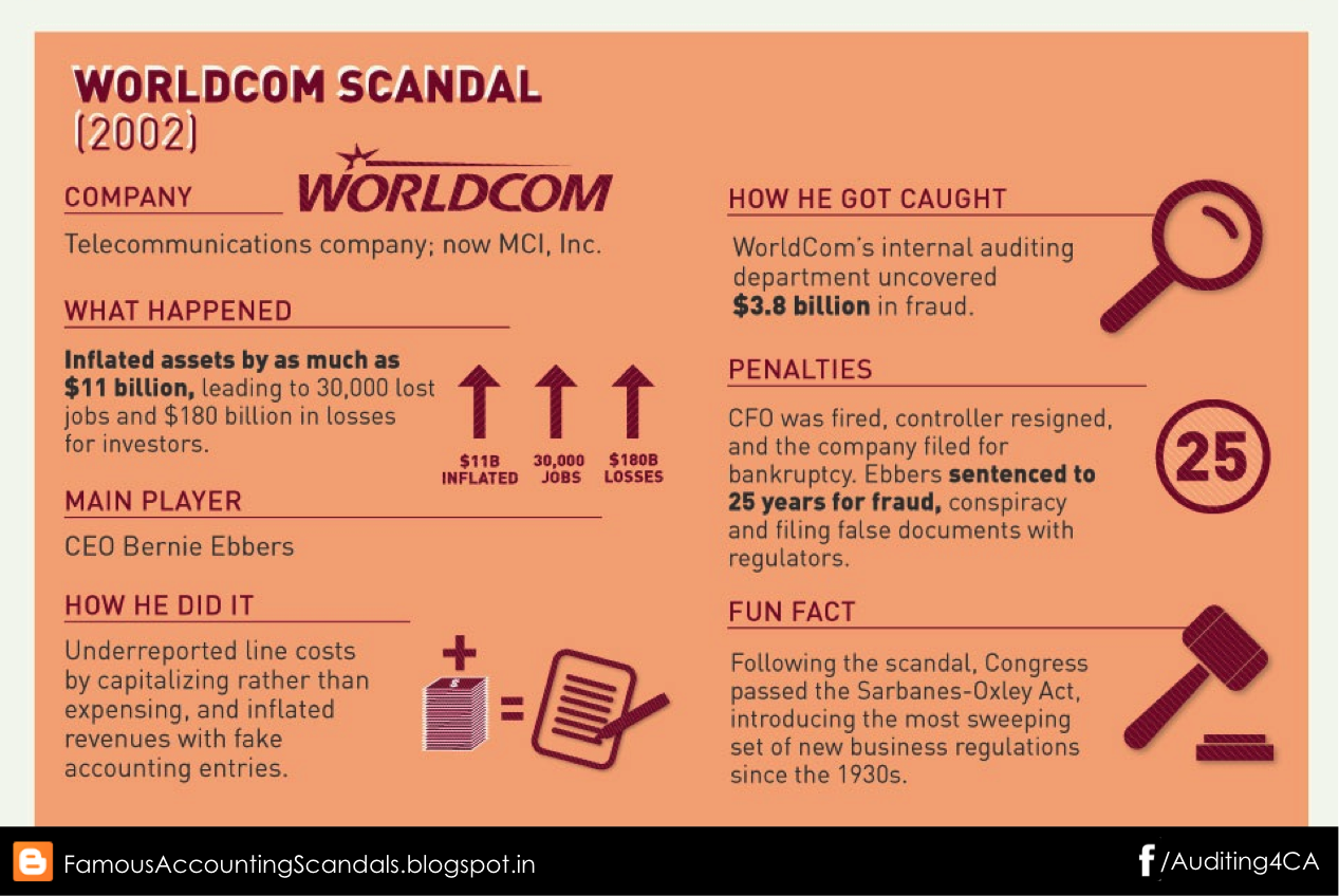the accounting fraud at worldcom essay Sidak | the federal communications commision's regulatory oversight resulted in worldcom's false reports & accounting fraud regarding internet traffic the failure of good intentions: the worldcom fraud and the collapse of american telecommunications after deregulation in this essay, i address three topics.