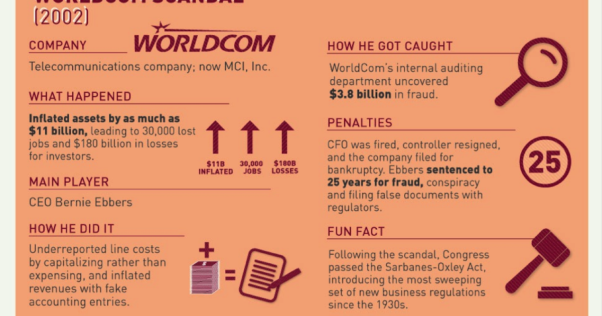 Accounting Scandals Worldcom 2002