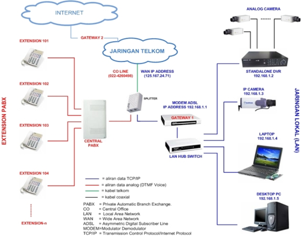 Komputer Jaringan  Penjelasan Pbx Dan Pabx