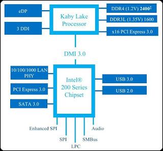 Kaby Lake Processor Intel Core Generasi Ke-7